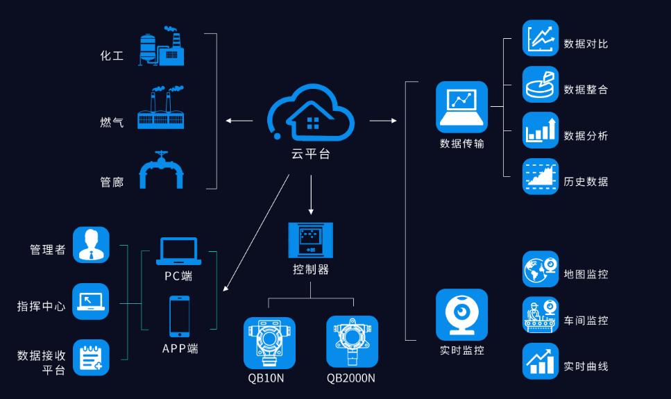【行业新闻】beplay手机下载电气智慧工业安全运维系统 助力企业安全生产